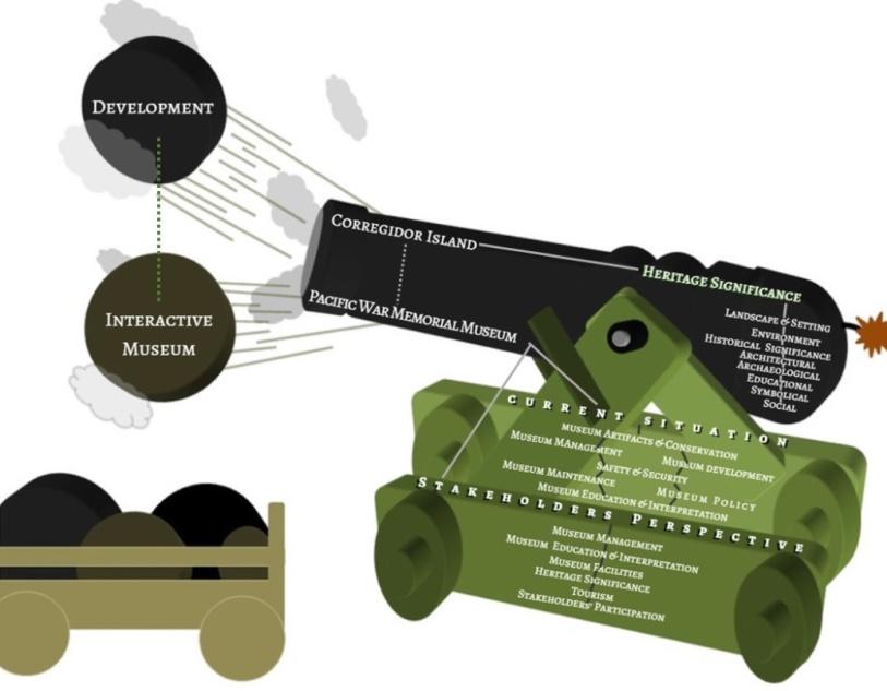 Museo Corregidor's Cannon Model. Source: Museo Corregidor